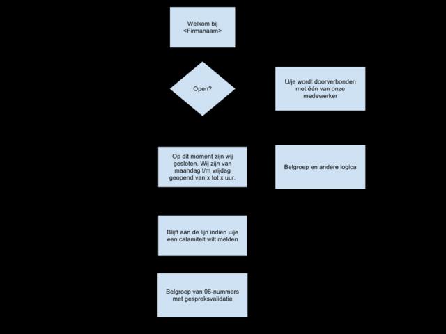 Callflow bereikbaarheidsdienst melding openingstijden.png